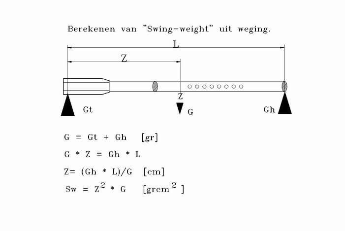 Swingweight Measuring Or Calculating Talk Tennis